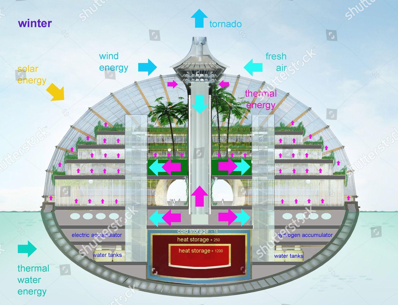 Plan showing manmade biosphere Ark Hotel Editorial Stock