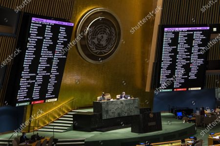 """Stock Picture of The UN General Assembly votes on draft resolution A/74/L.92 under agenda item 14 entitled """"Comprehensive and coordinated response to the COVID-19 pandemic"""" at the UN headquarters in New York, Sept. 11, 2020.   The General Assembly on Friday adopted an """"omnibus"""" resolution to encourage international cooperation in response to COVID-19.    The resolution, which was adopted 169-2 with two abstentions, identifies international cooperation, multilateralism and solidarity as the only way for the world to effectively respond to global crises such as COVID-19."""