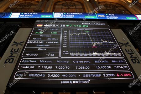 Several screens show the activity at the end of the session inside Spain's Stock Exchange main headquarters in Madrid, central Spain, 16 September 2020. The IBEX 35, Spain's main index, rose a 1.1 per cent, reaching 7,110.80 points.