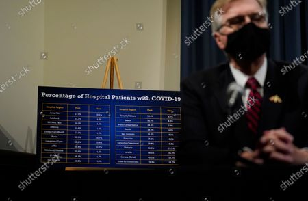 Stock Image of Texas Lt. Governor Dan Patrick sits in front of a visual aid during a news conference where he helped provided an update to Texas' response to COVID-19, in Austin, Texas